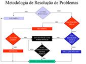 Fluxograma dos problemas